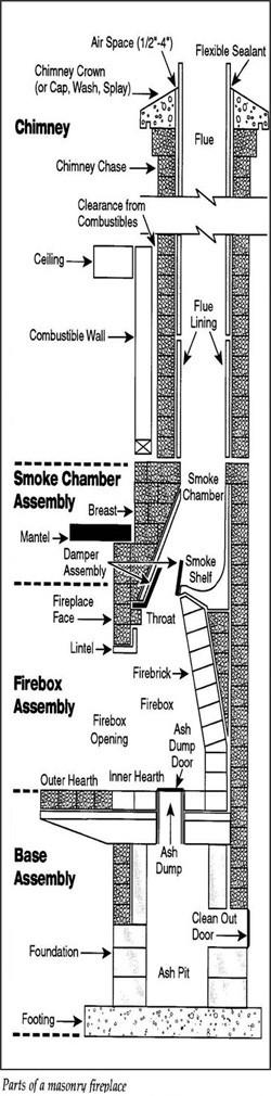 Masonry Fireplace Parts